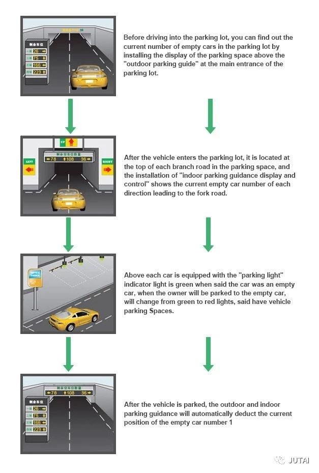 Lösungen für Ultraschall-Parkleitsysteme