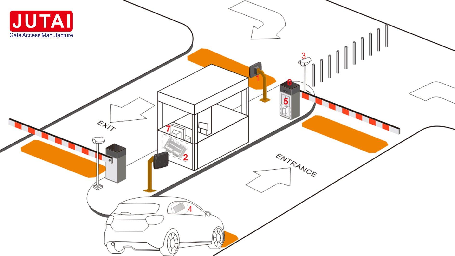 JUTAI UHF passieve lange afstand handsfree parkeeroplossing