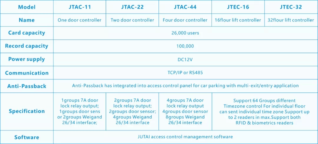 deur toegangscontrole paneel specificatie