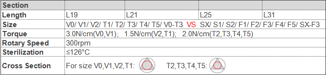 Вращающиеся файлы ProTaper, совместимые с ProTaper Gold