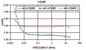 4-полосный делитель мощности с разъемами SMA с частотой от 0,002 МГц до 20 МГц с частотой 1 Вт