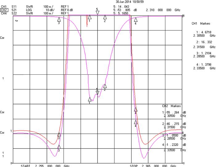 فلتر إيقاف النطاق مع نطاق التوقف 2305-2315 ميجا هرتز